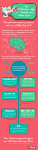 Education Apps for Android and iPhone infographic