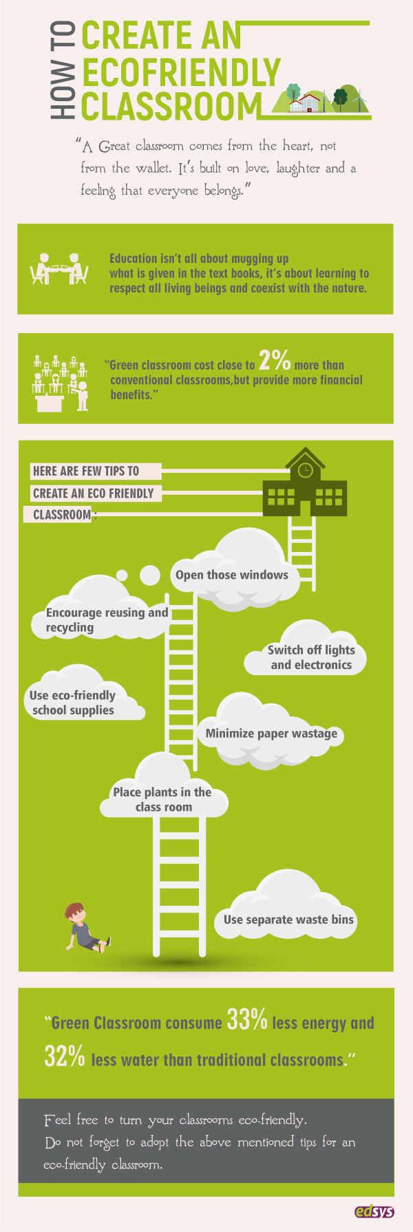 http://www.edsys.in/how-to-create-an-eco-friendly-classroom/