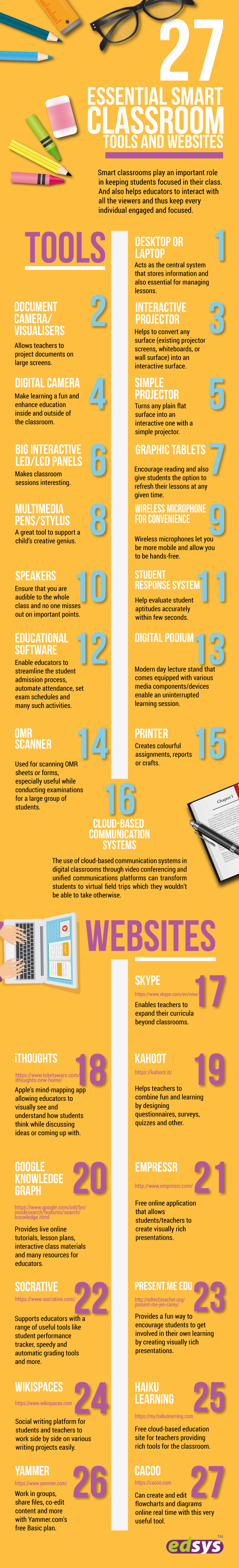 27 Essential Smart Classroom Tools and Websites infographic