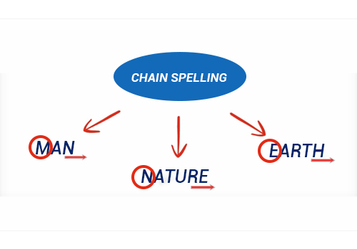 Chain-spelling featured image
