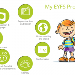 Create Amazing Profiles With The EYFS Mobile Application