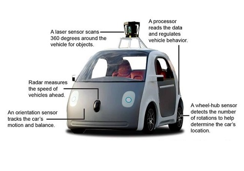 GPS in Google Self Driving Cars