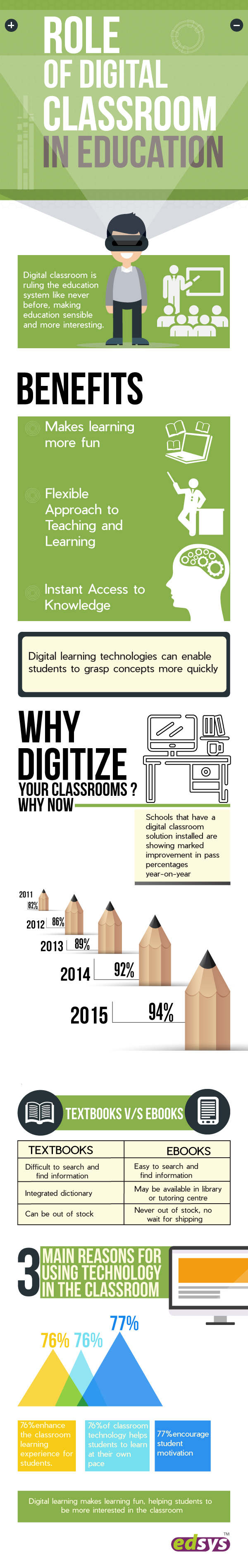 Role of Digital Classroom in Education [Infographics]