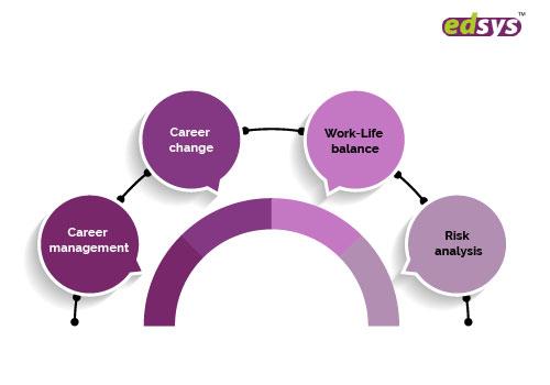 Types of Career Development