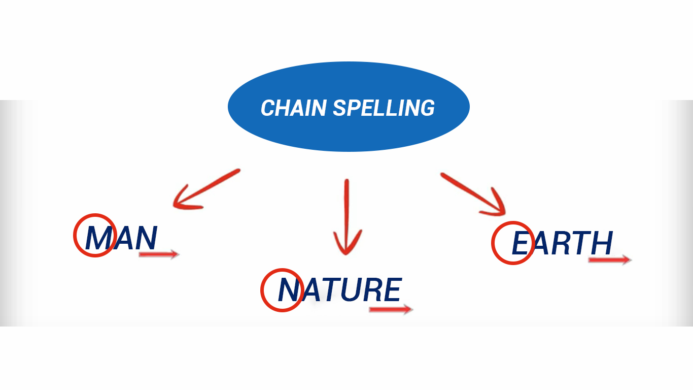 chain spelling featured image