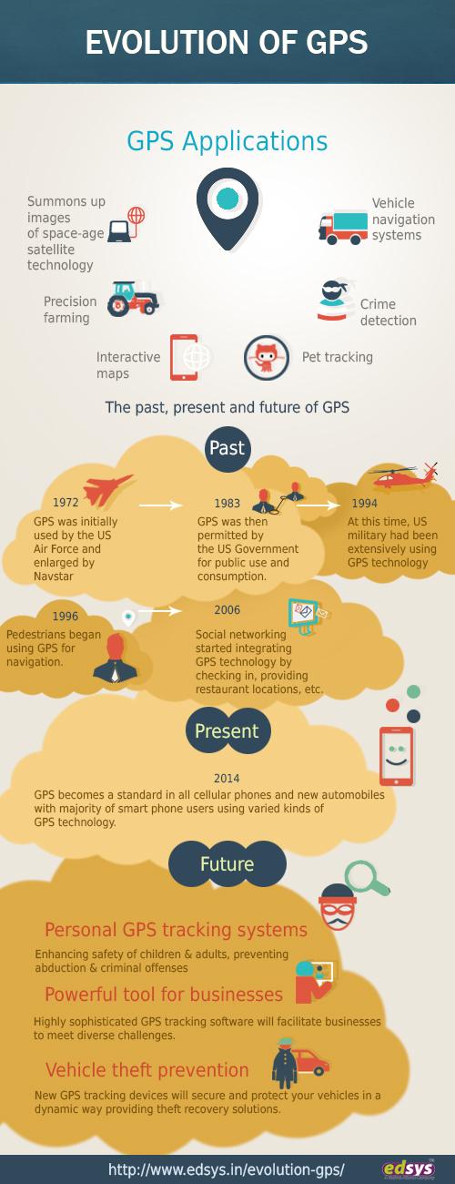 Evolution of GPS