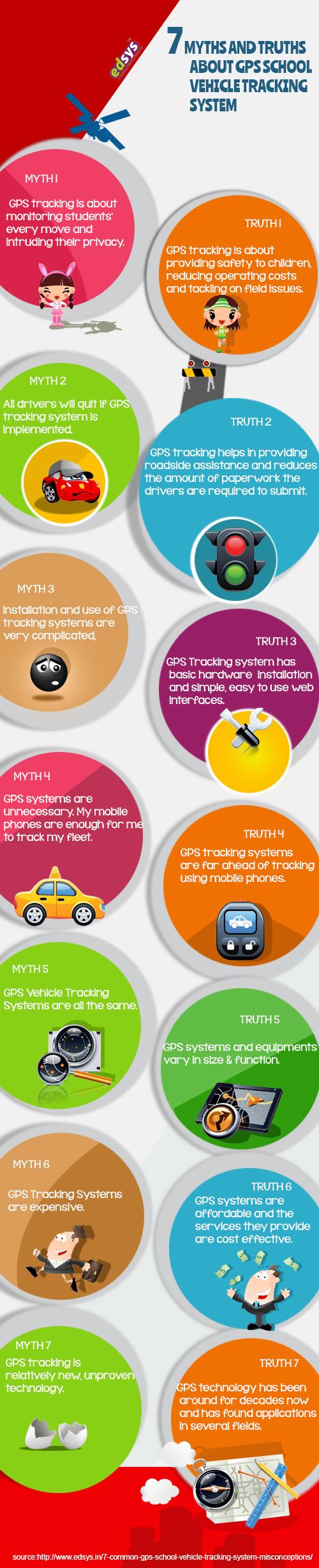 GPS infographics
