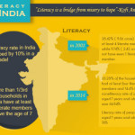 Literacy in India [Infographics]