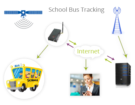Bus Tracking System Bus Tracking Management